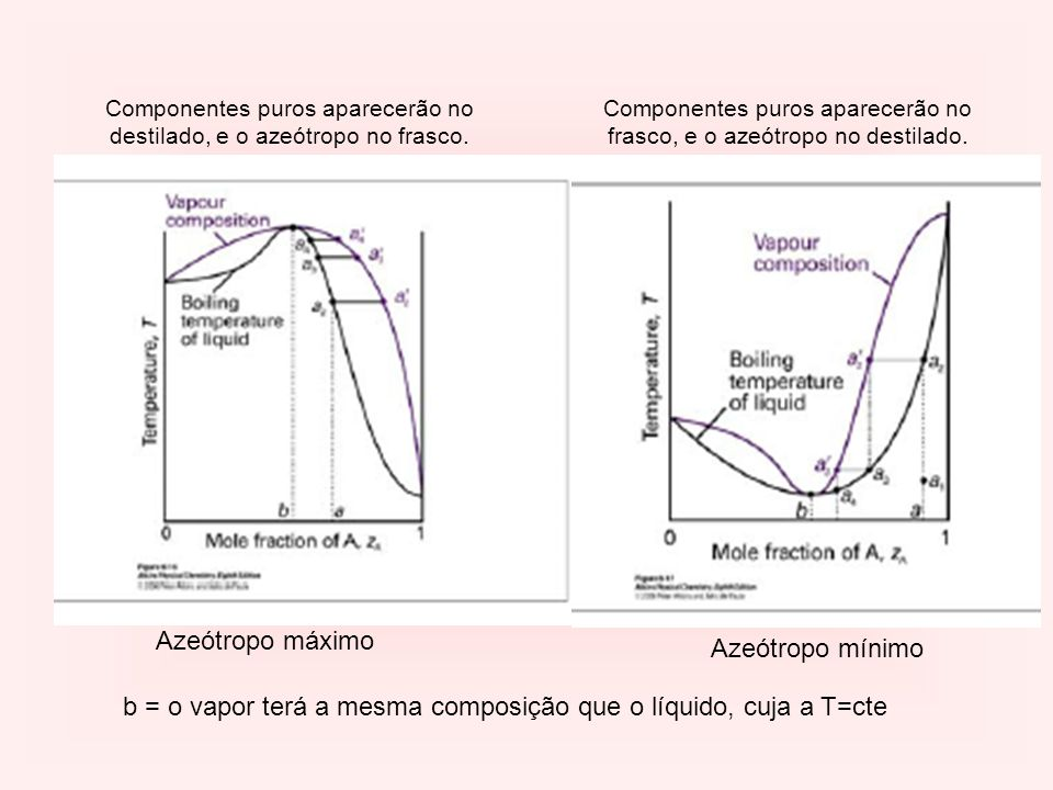 b = o vapor terá a mesma composição que o líquido, cuja a T=cte