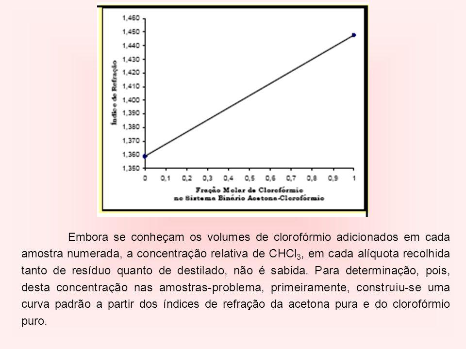 Embora se conheçam os volumes de clorofórmio adicionados em cada amostra numerada, a concentração relativa de CHCl3, em cada alíquota recolhida tanto de resíduo quanto de destilado, não é sabida. Para determinação, pois, desta concentração nas amostras-problema, primeiramente, construiu-se uma curva padrão a partir dos índices de refração da acetona pura e do clorofórmio