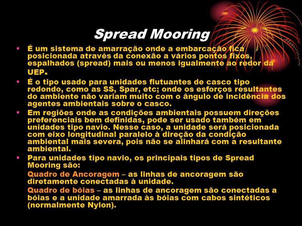 Spread Mooring