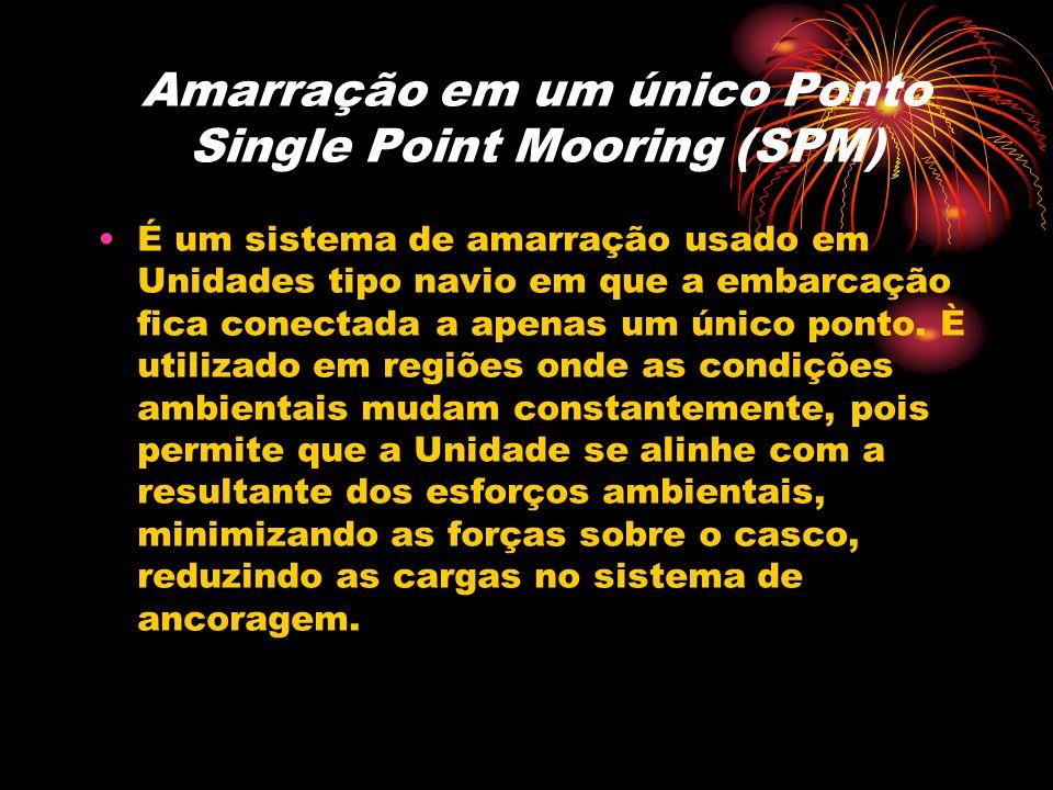 Amarração em um único Ponto Single Point Mooring (SPM)