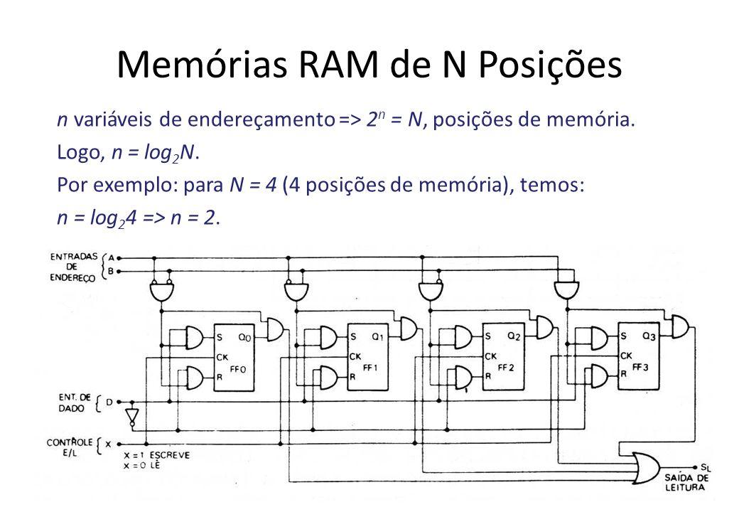 Memórias RAM de N Posições