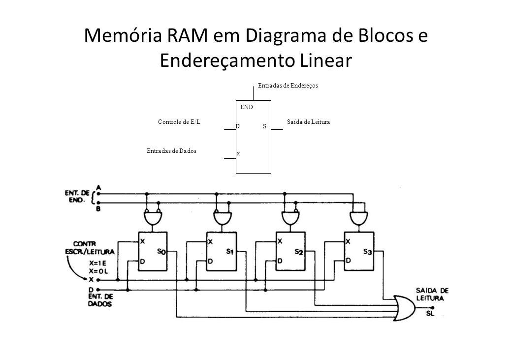 Memória RAM em Diagrama de Blocos e Endereçamento Linear