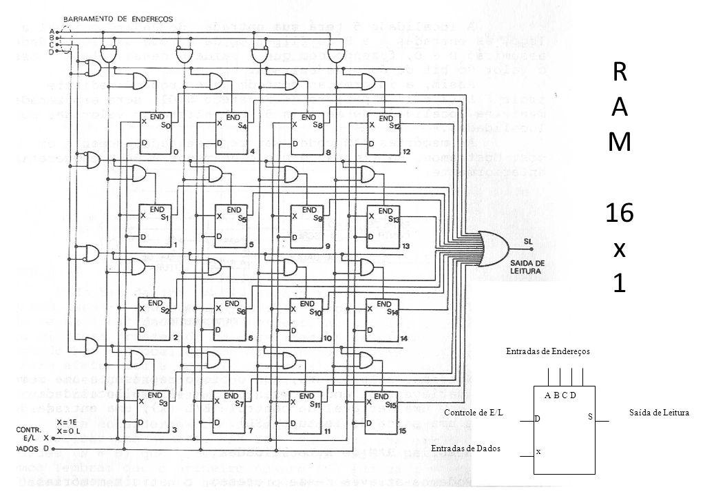 R A M 16 x 1 Saída de Leitura Entradas de Endereços Controle de E/L
