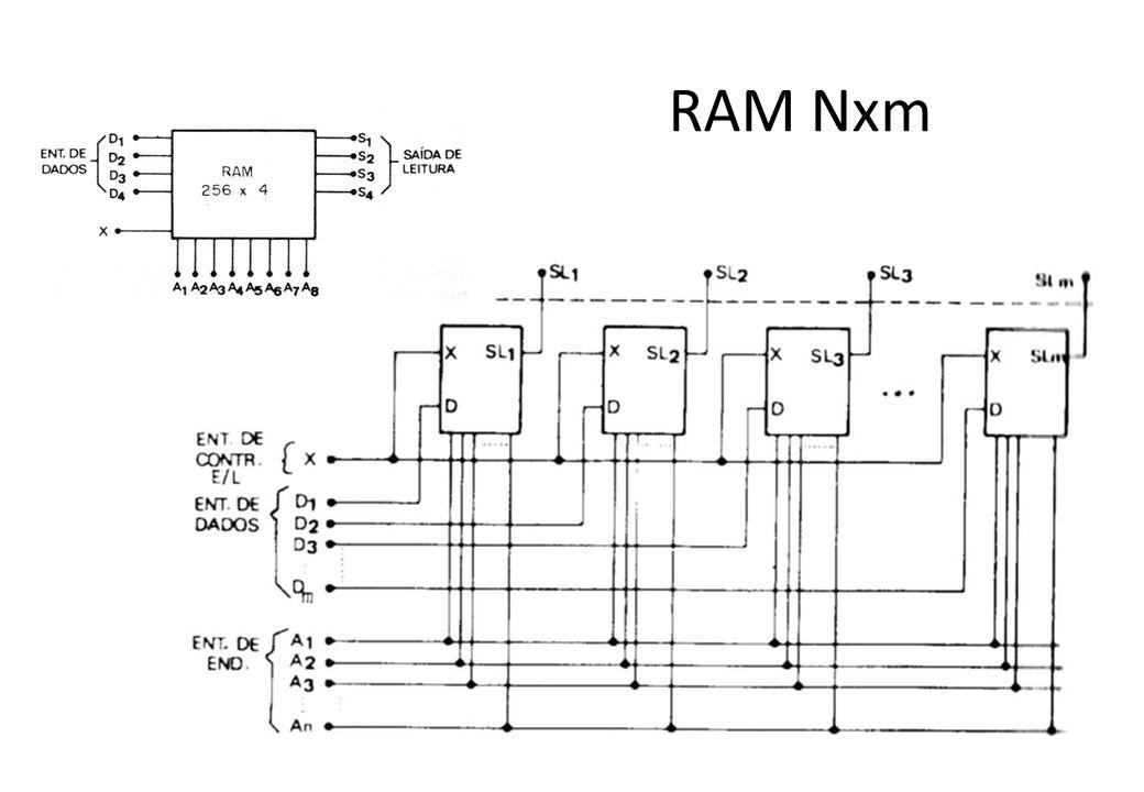 RAM Nxm