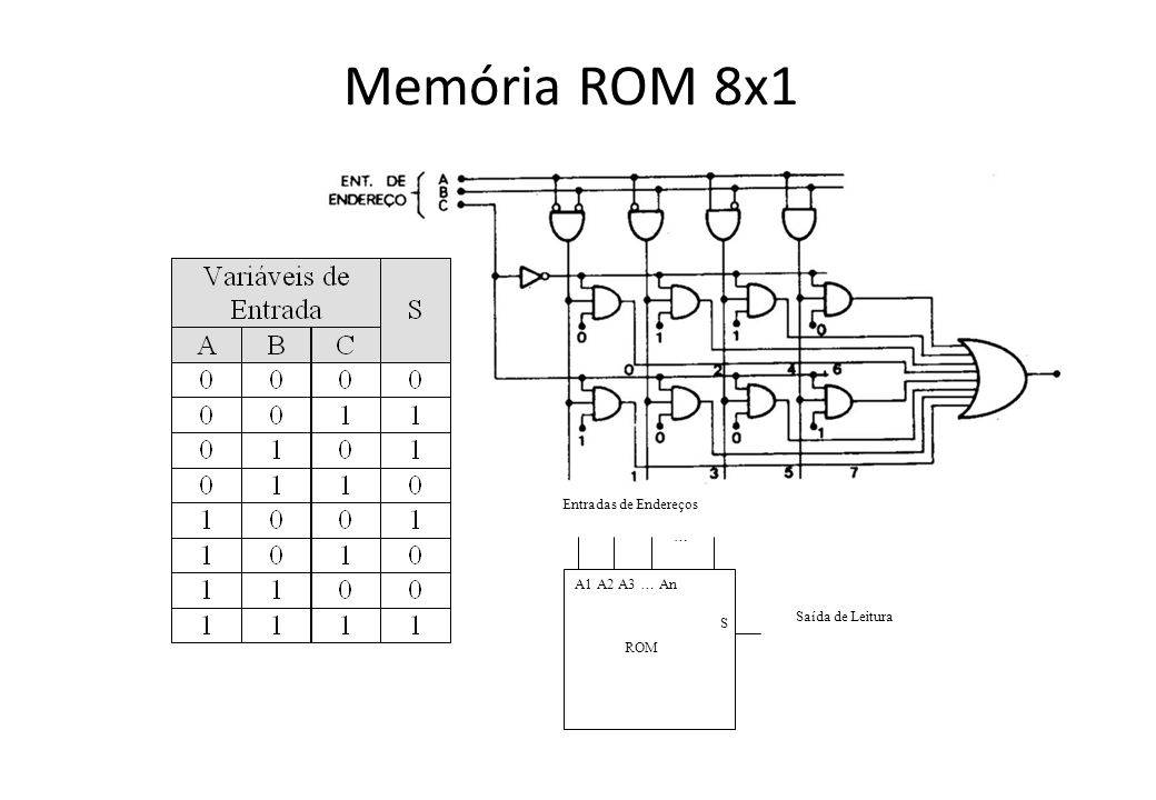 Memória ROM 8x1 Entradas de Endereços … A1 A2 A3 … An Saída de Leitura