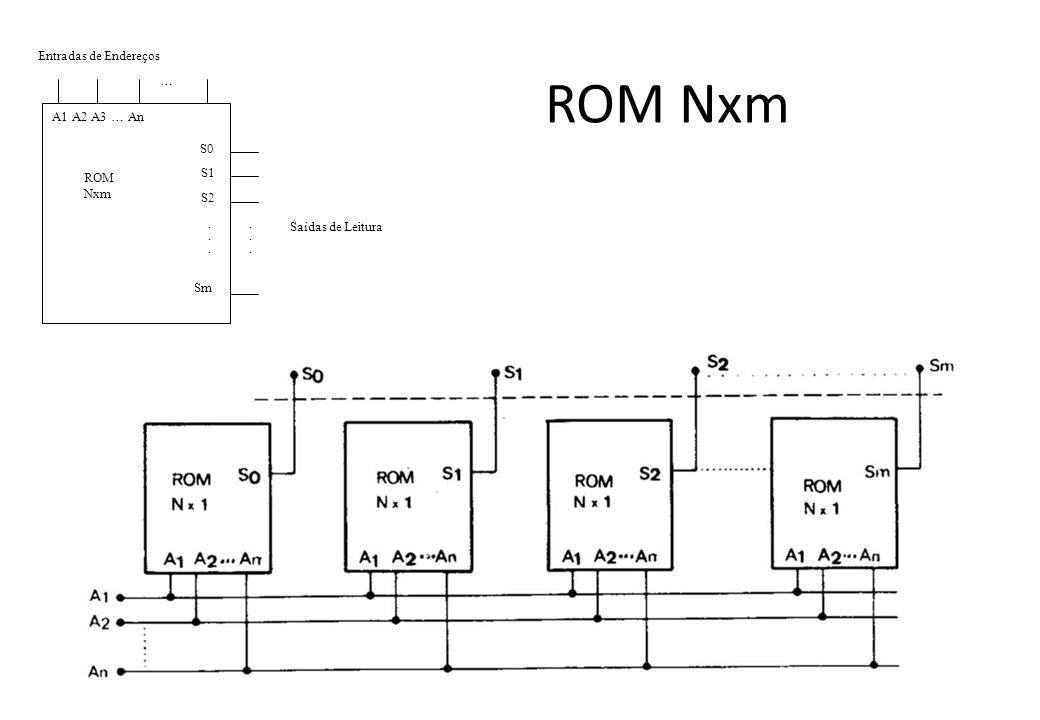 ROM Nxm Saídas de Leitura Entradas de Endereços A1 A2 A3 … An S0 … ROM