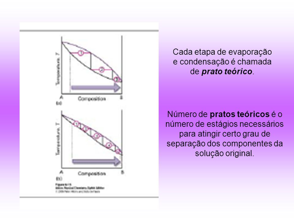 Cada etapa de evaporação e condensação é chamada de prato teórico.