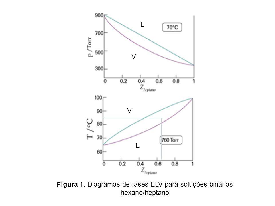 Figura 1. Diagramas de fases ELV para soluções binárias hexano/heptano