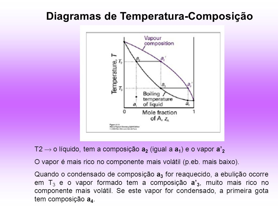 Diagramas de Temperatura-Composição