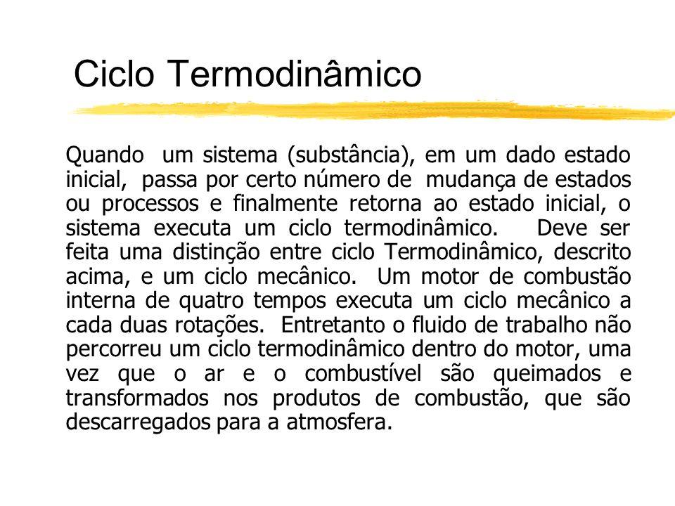Ciclo Termodinâmico