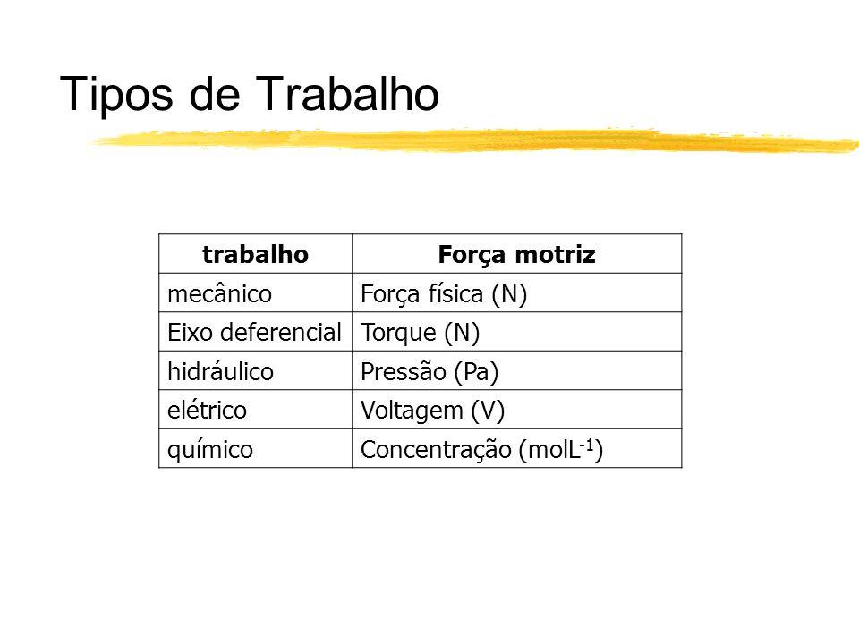 Tipos de Trabalho trabalho Força motriz mecânico Força física (N)