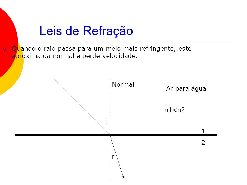 Leis de RefraçãoQuando o raio passa para um meio mais refringente, este aproxima da normal e perde velocidade.