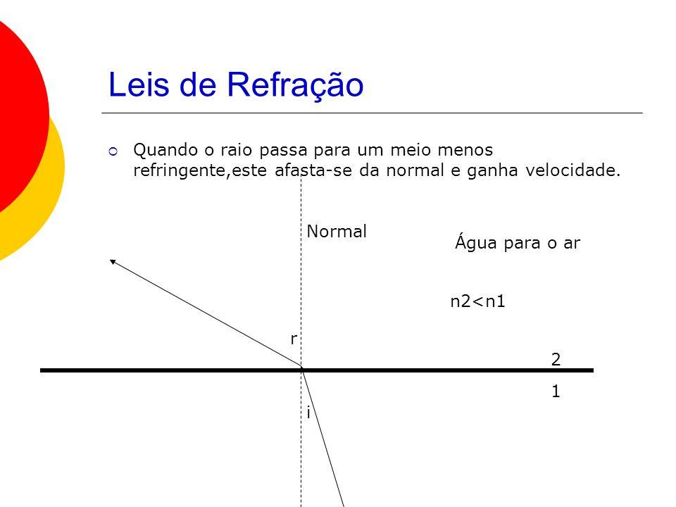 Leis de RefraçãoQuando o raio passa para um meio menos refringente,este afasta-se da normal e ganha velocidade.
