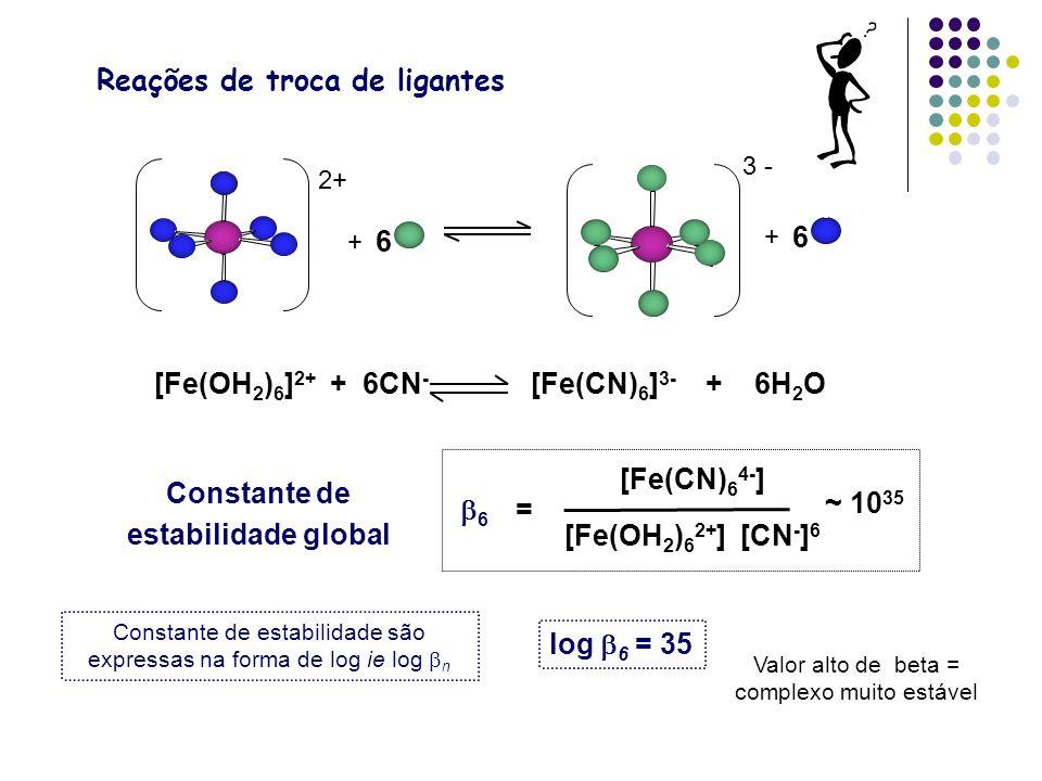 Reações de troca de ligantes