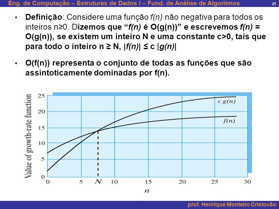 Definição: Considere uma função f(n) não negativa para todos os inteiros n≥0. Dizemos que f(n) é O(g(n)) e escrevemos f(n) = O(g(n)), se existem um inteiro N e uma constante c>0, tais que para todo o inteiro n ≥ N, |f(n)| ≤ c |g(n)|
