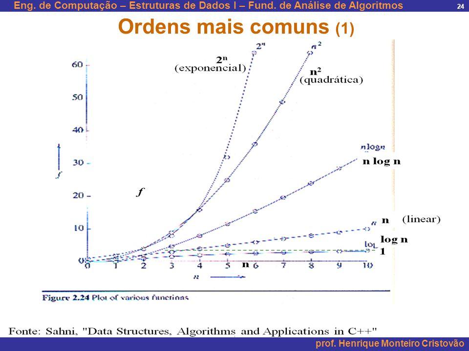 Ordens mais comuns (1)