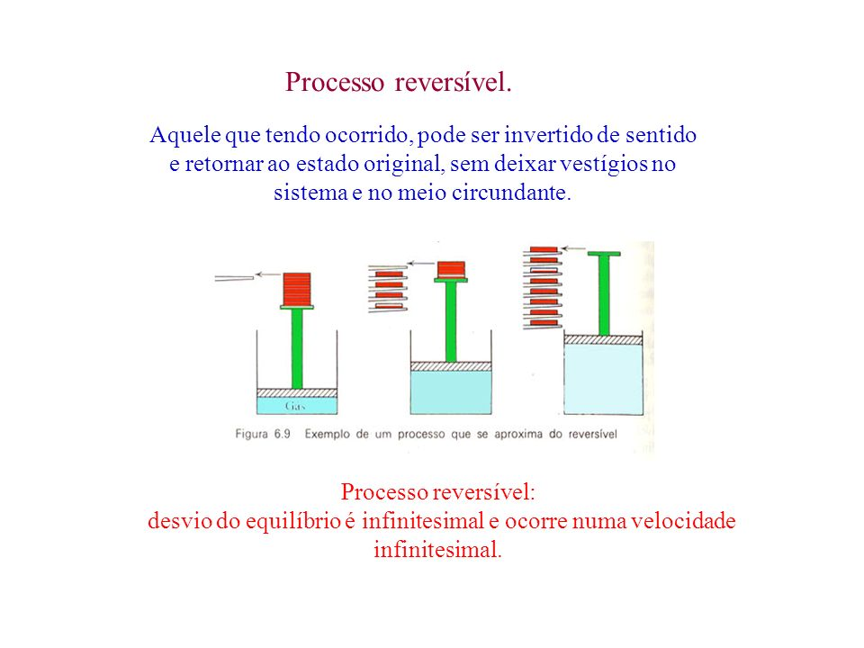 Processo reversível.