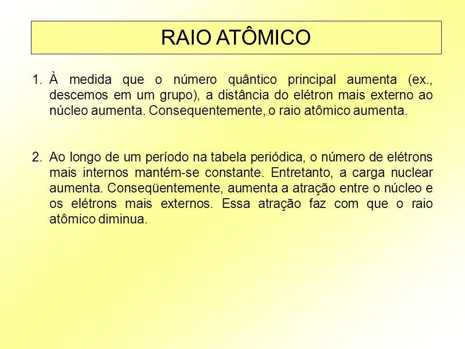 RAIO ATÔMICO