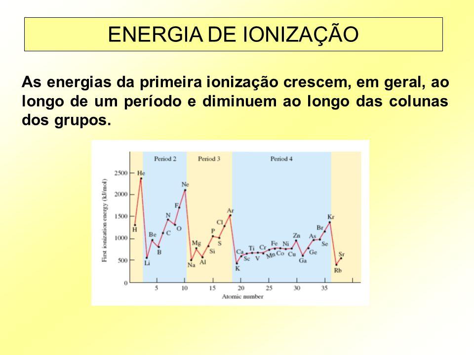 ENERGIA DE IONIZAÇÃO As energias da primeira ionização crescem, em geral, ao longo de um período e diminuem ao longo das colunas dos grupos.
