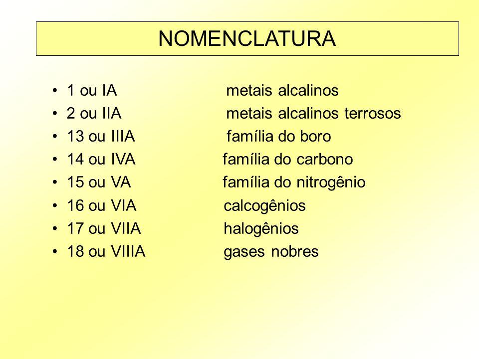 NOMENCLATURA 1 ou IA metais alcalinos