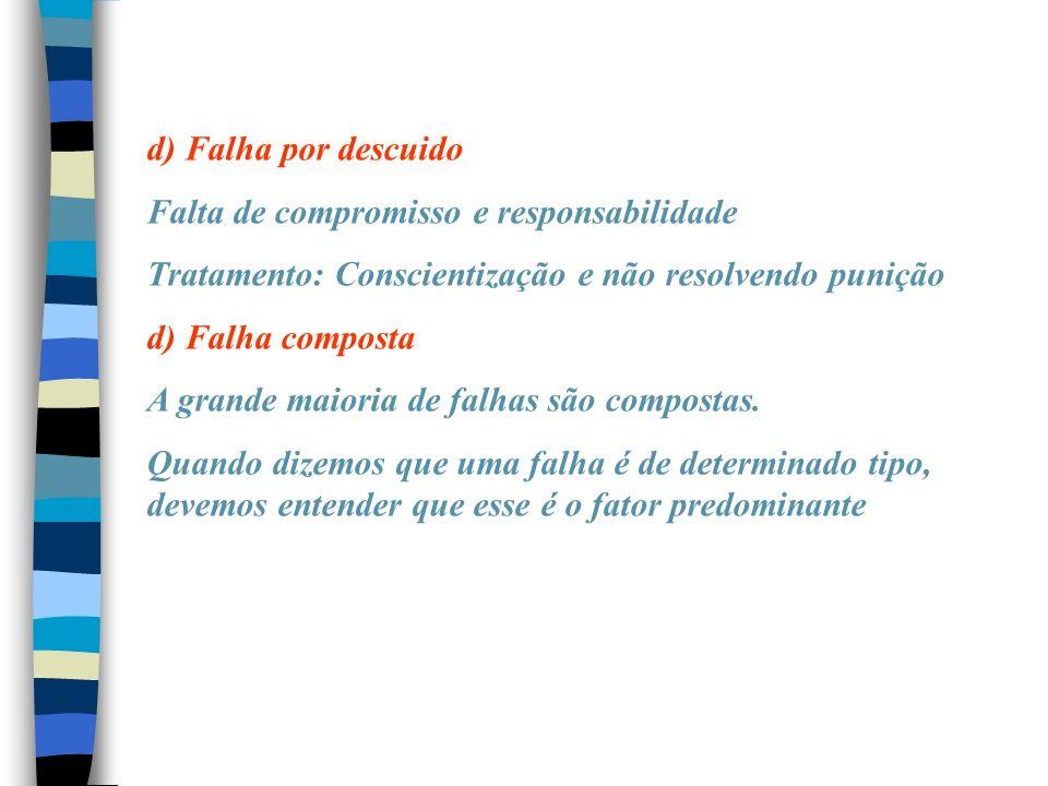 d) Falha por descuido Falta de compromisso e responsabilidade. Tratamento: Conscientização e não resolvendo punição.