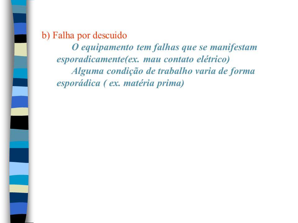 b) Falha por descuido O equipamento tem falhas que se manifestam esporadicamente(ex. mau contato elétrico)