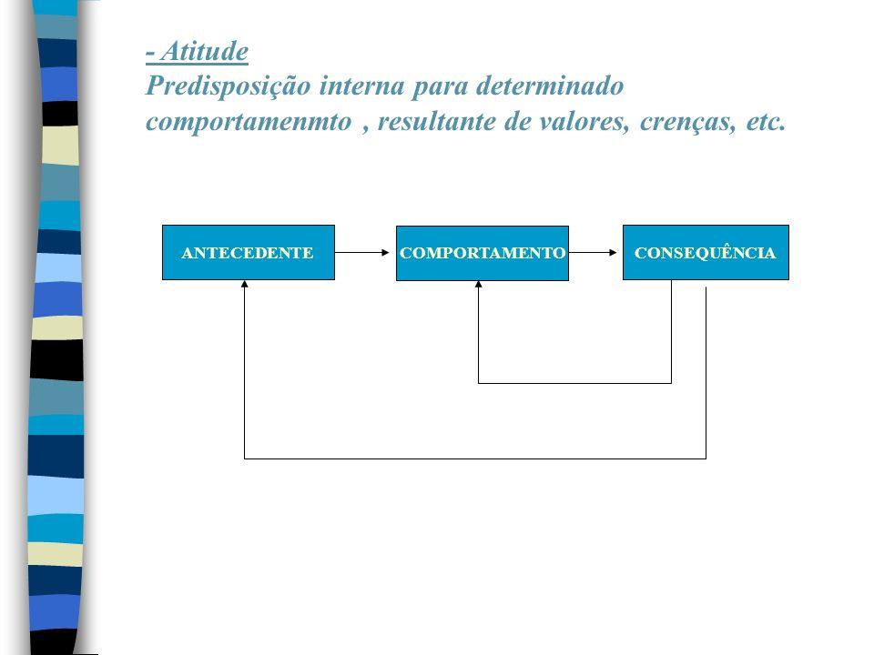 - Atitude Predisposição interna para determinado comportamenmto , resultante de valores, crenças, etc.