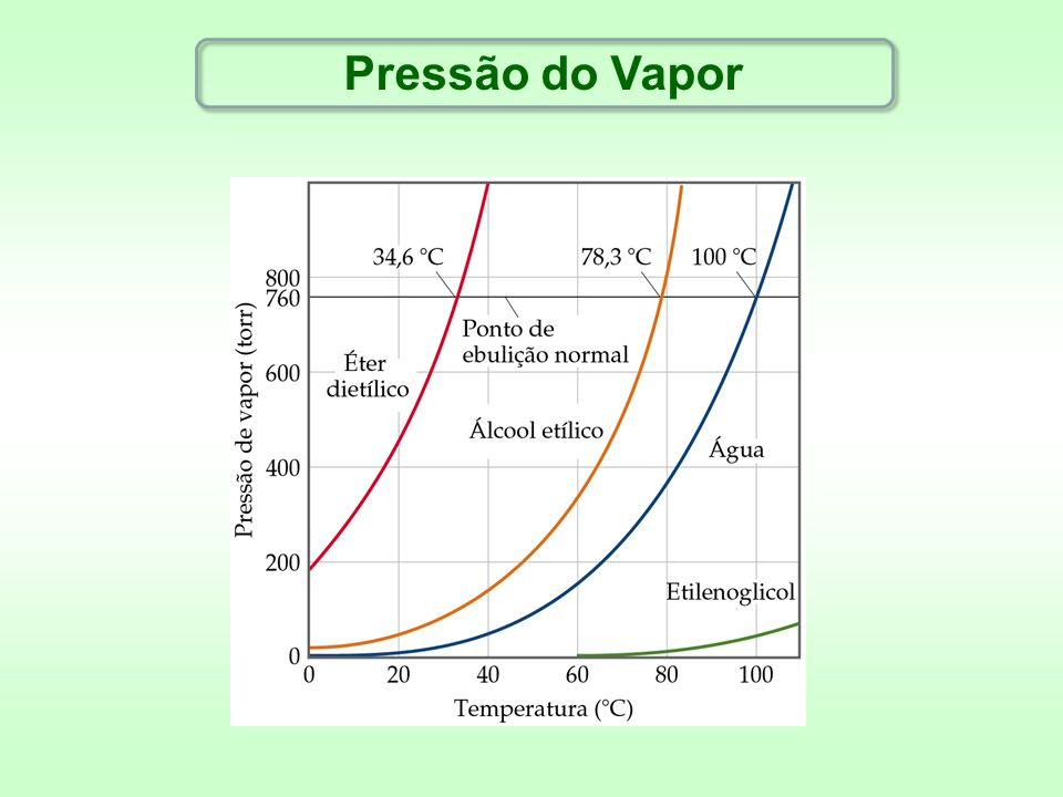 Pressão do Vapor