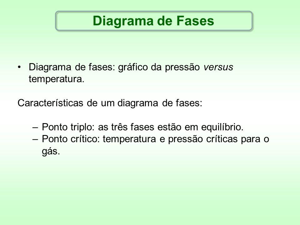 Diagrama de Fases Diagrama de fases: gráfico da pressão versus temperatura. Características de um diagrama de fases: