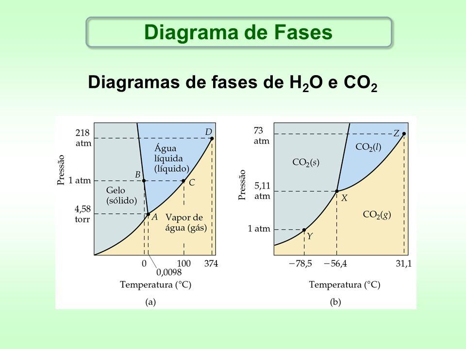 Diagramas de fases de H2O e CO2