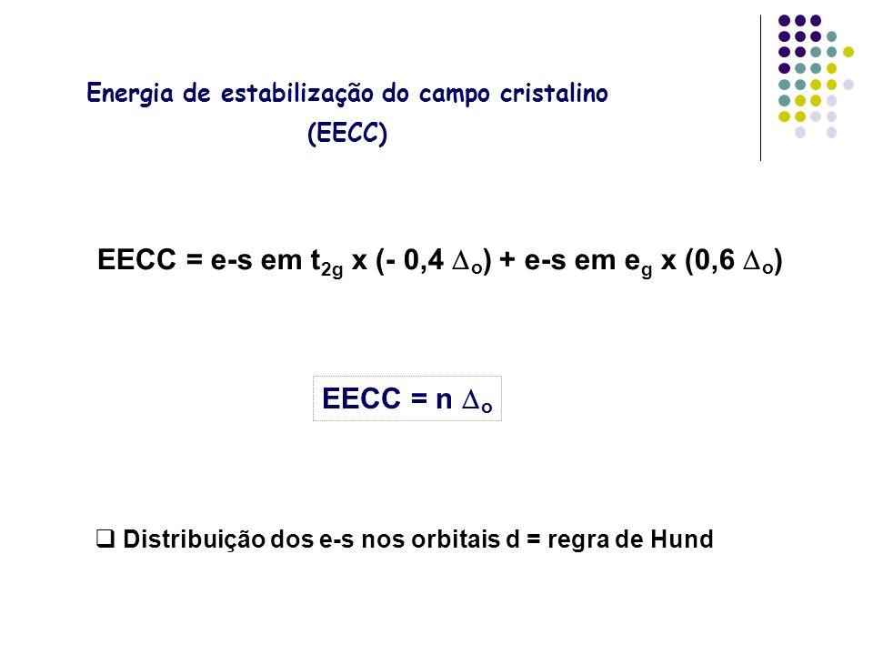 EECC = e-s em t2g x (- 0,4 Do) + e-s em eg x (0,6 Do)