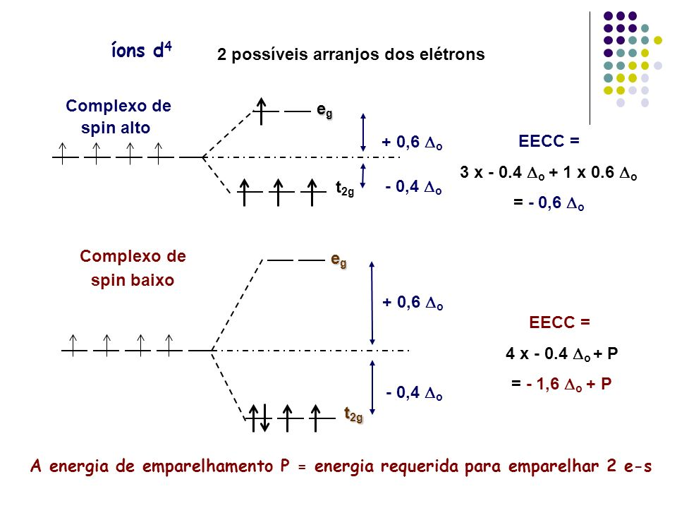2 possíveis arranjos dos elétrons