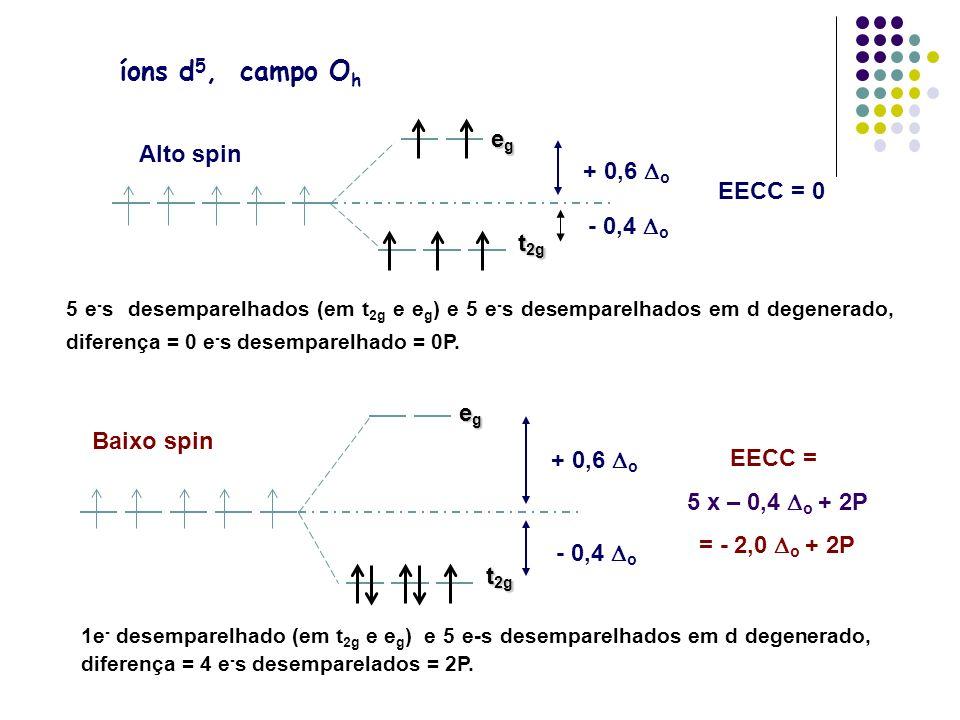íons d5, campo Oh eg Alto spin + 0,6 Do EECC = 0 - 0,4 Do t2g eg