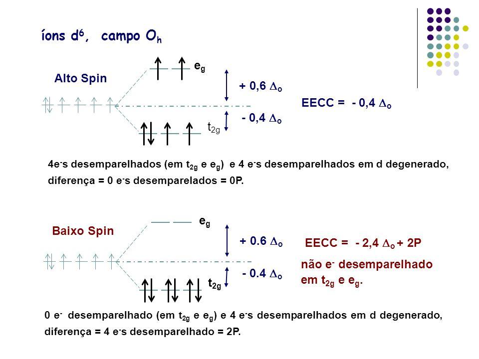 íons d6, campo Oh eg Alto Spin + 0,6 Do EECC = - 0,4 Do - 0,4 Do t2g
