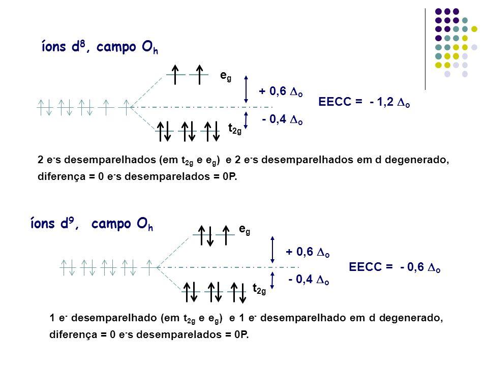 íons d8, campo Oh íons d9, campo Oh eg + 0,6 Do EECC = - 1,2 Do