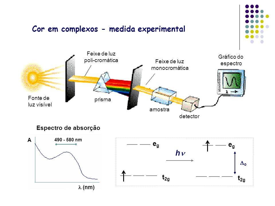 Cor em complexos - medida experimental