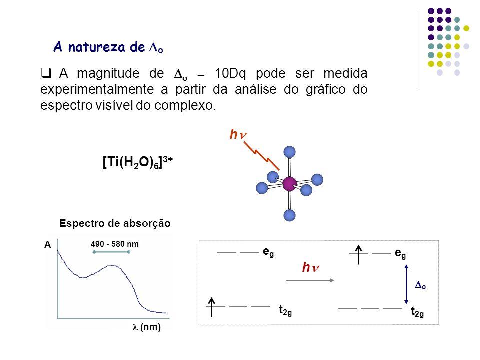 A natureza de Do A magnitude de Do = 10Dq pode ser medida experimentalmente a partir da análise do gráfico do espectro visível do complexo.