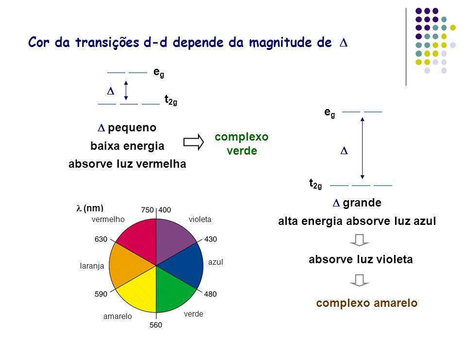 Cor da transições d-d depende da magnitude de D