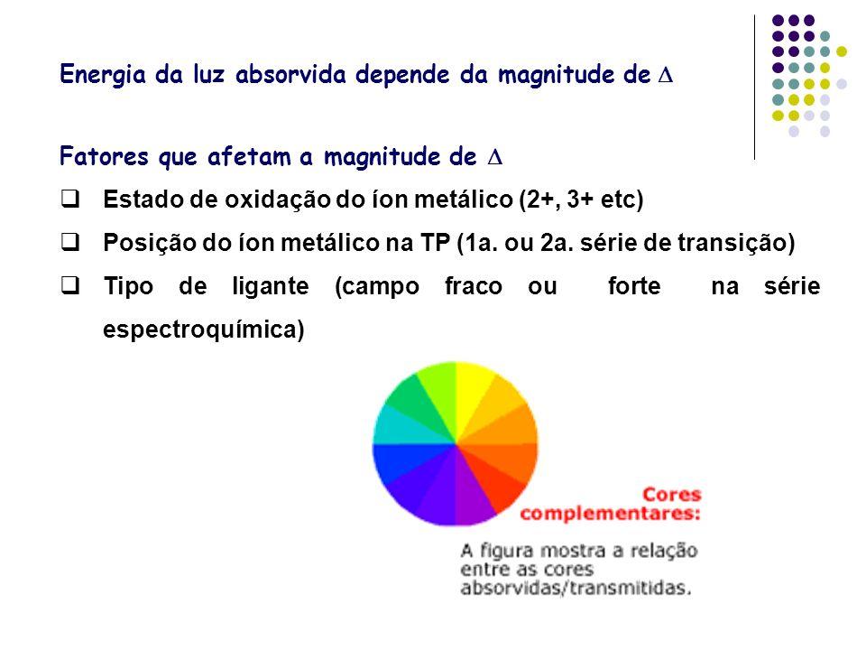 Energia da luz absorvida depende da magnitude de D