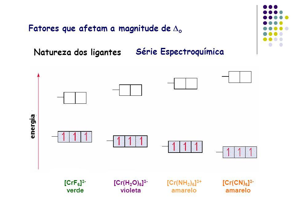 Fatores que afetam a magnitude de Do Série Espectroquímica