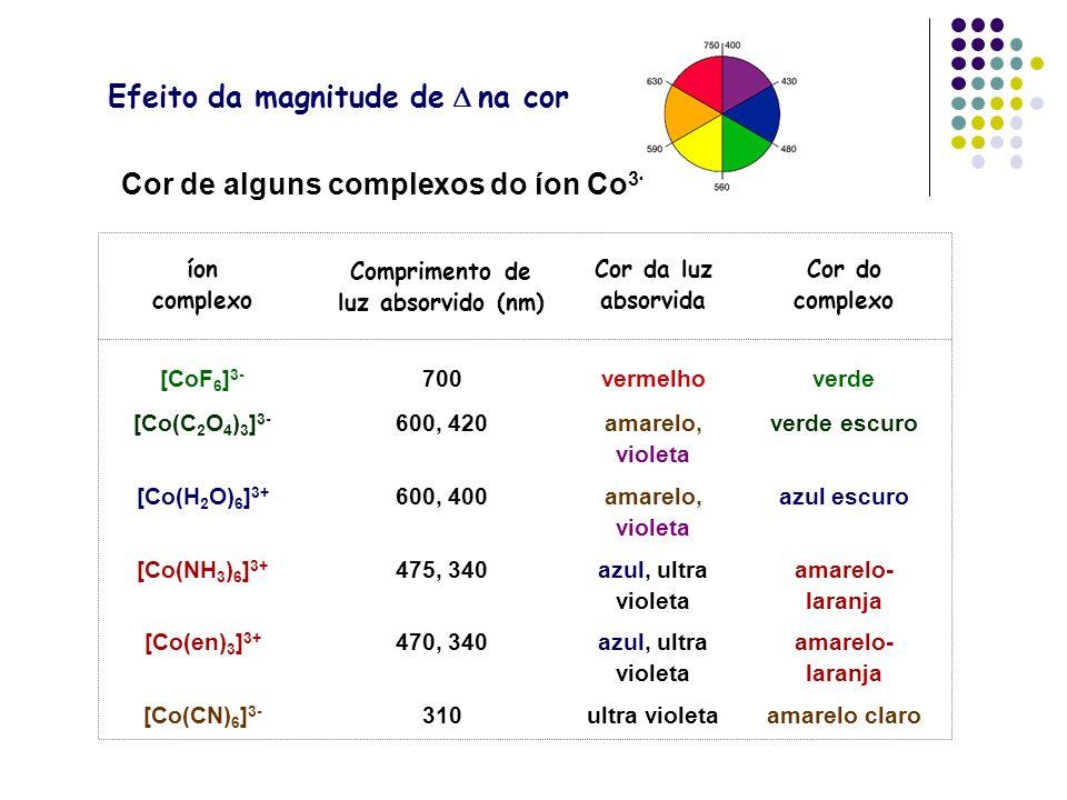 Efeito da magnitude de D na cor Cor de alguns complexos do íon Co3+