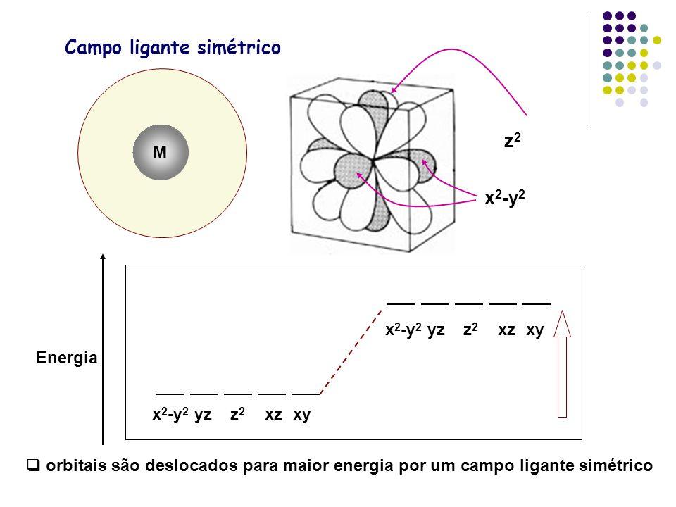 Campo ligante simétrico