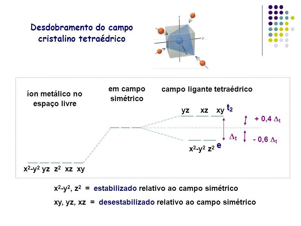 Desdobramento do campo cristalino tetraédrico