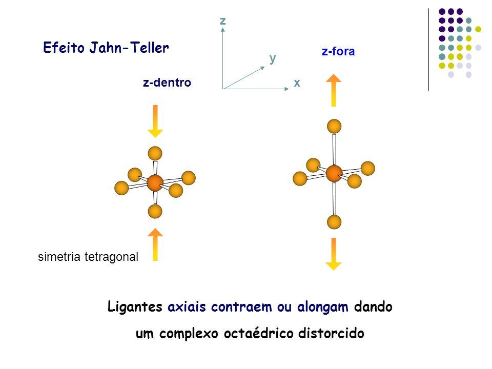 x y. z. Efeito Jahn-Teller. z-fora. z-dentro.