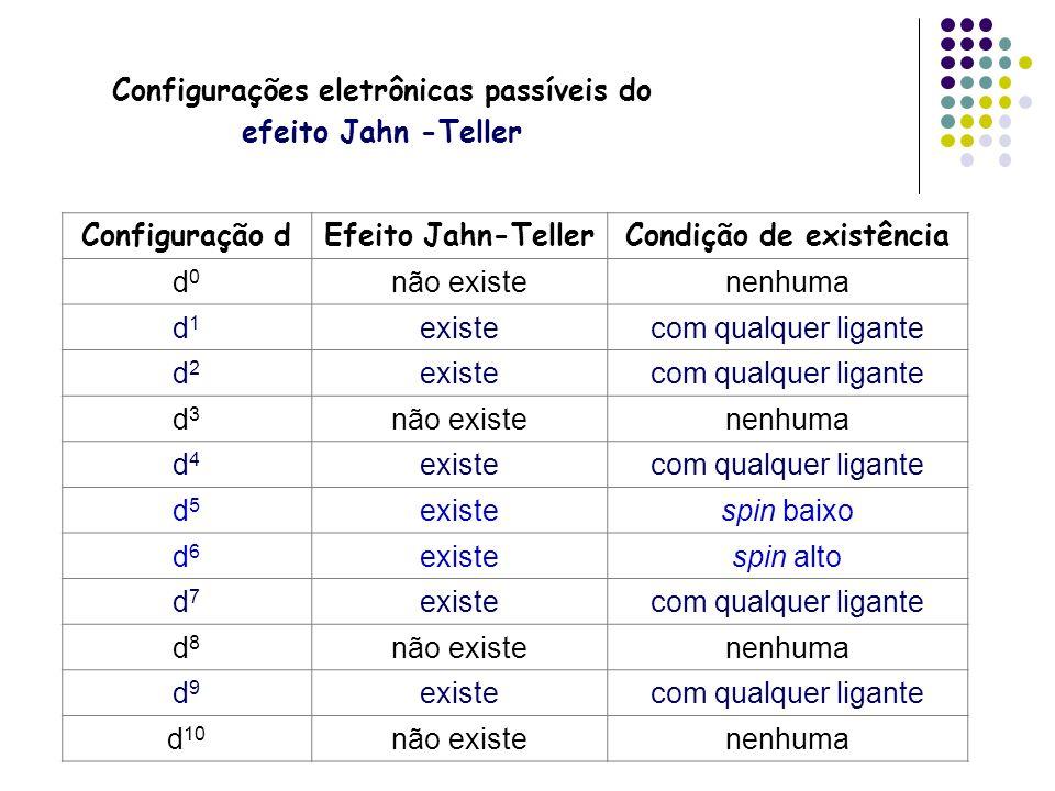 Configurações eletrônicas passíveis do efeito Jahn -Teller