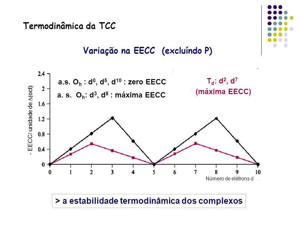 Variação na EECC (excluíndo P)
