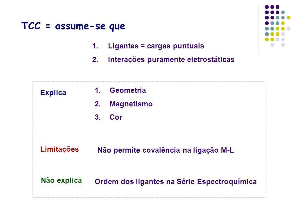 TCC = assume-se que 1. Ligantes = cargas puntuais