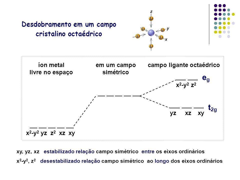 Desdobramento em um campo cristalino octaédrico