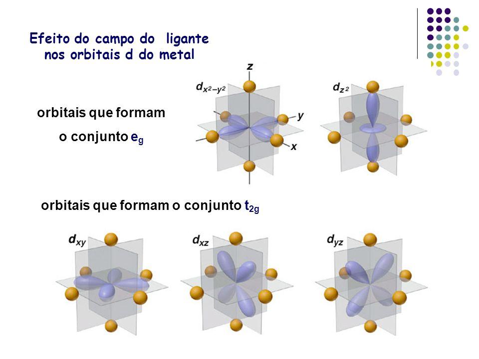 Efeito do campo do ligante nos orbitais d do metal