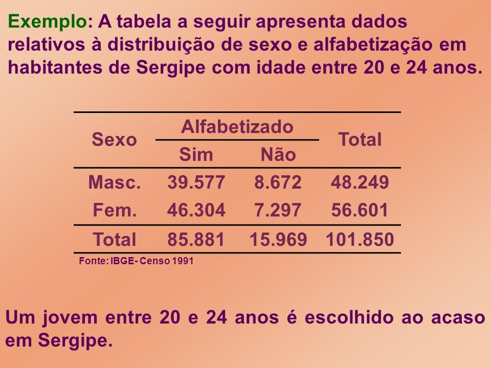 Um jovem entre 20 e 24 anos é escolhido ao acaso em Sergipe.